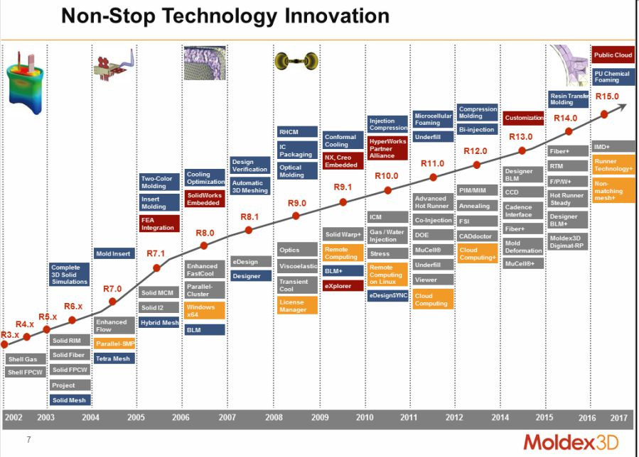 molding_innovation